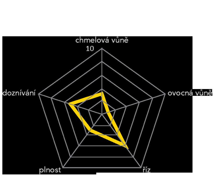 pivo_diagram5_2