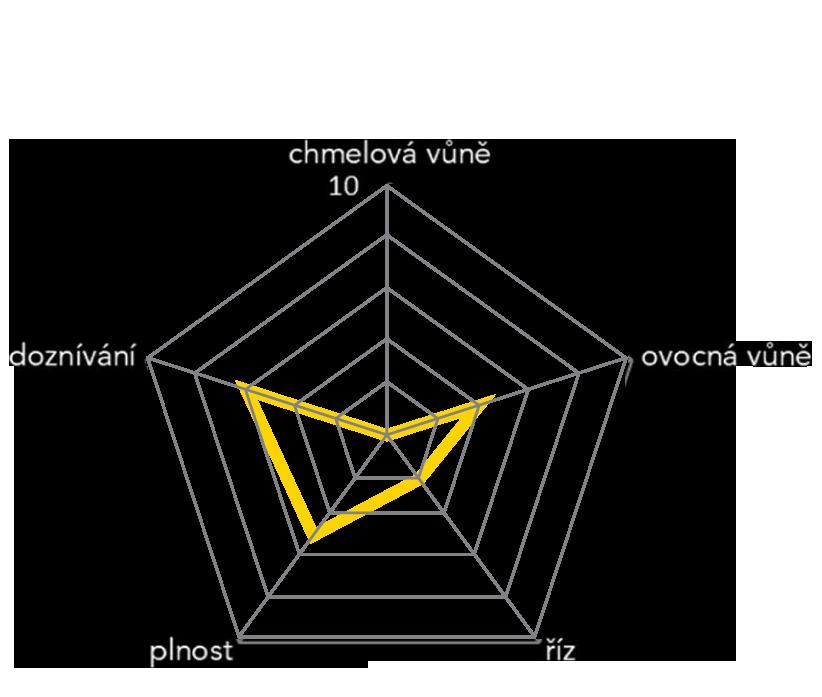 pivo_diagram6